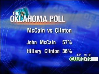 Poll Shows McCain Would Win Oklahoma