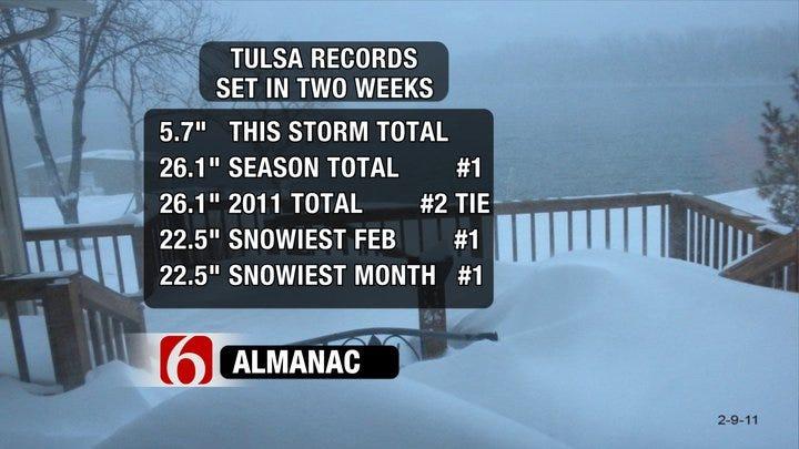 Snow Storms Set New Tulsa Weather Records