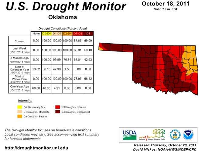 Oklahoma Drought Situation