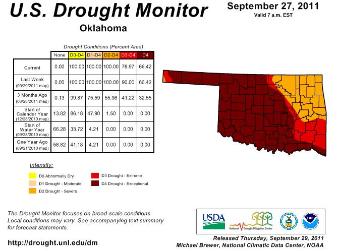 Short-Term Drought Improvement, Longer-Term Woes