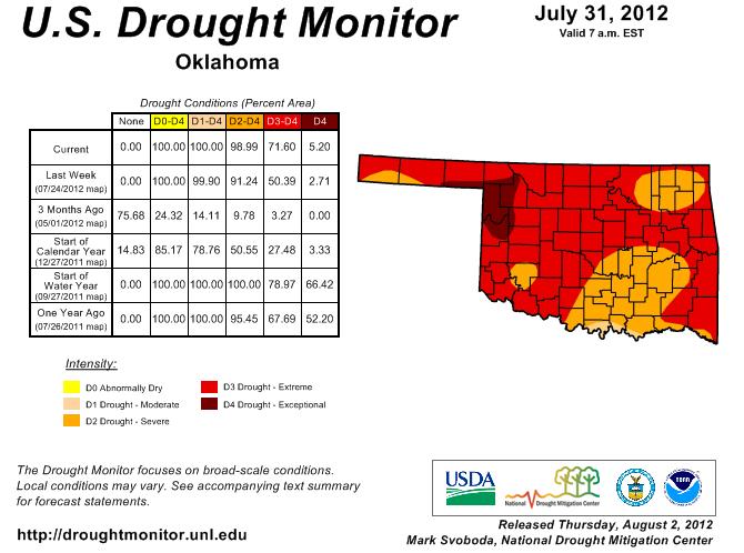 Drought Intensifies in Relentless Heat