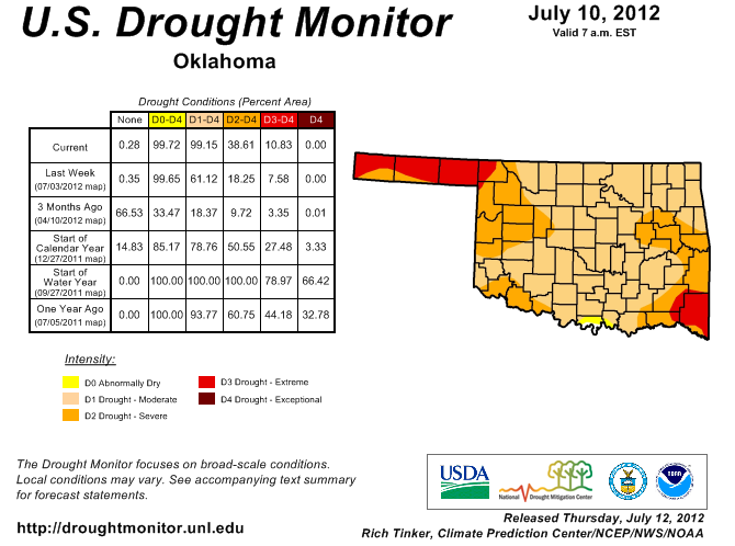 Drought Grips All of Green Country