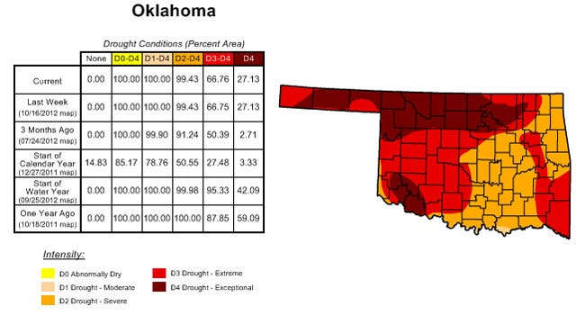 Drought Continues Its Grip On Oklahoma