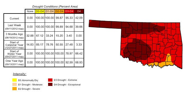 Last Week's Rain Seems To Be Easing Eastern Oklahoma's Drought