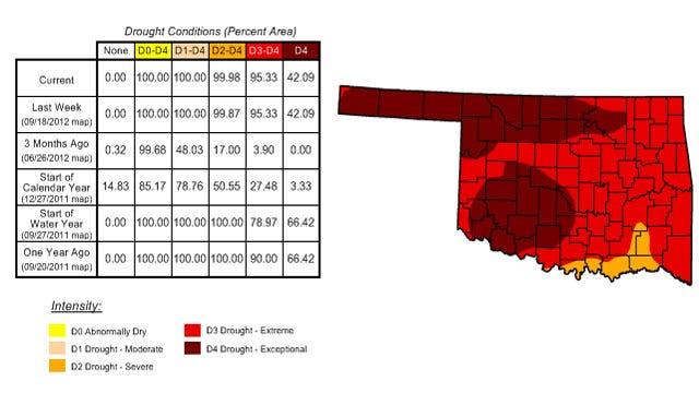 Stubborn Drought Maintains Its Grip On Oklahoma