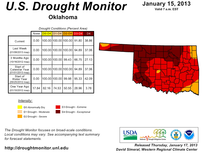 Drought Improvement Short-Lived