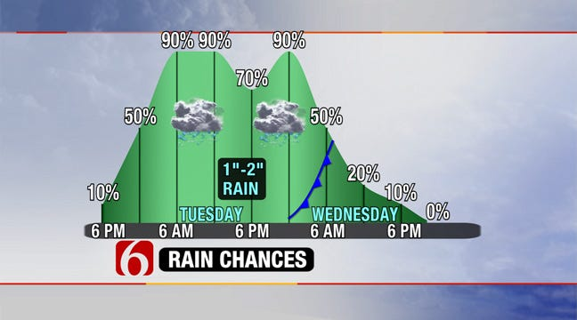 Rainy, Windy Day Ahead For Green Country