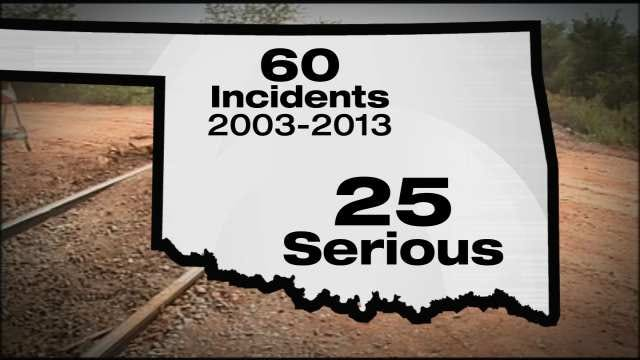 Potentially Explosive Train Cargo Puts Tulsans At Risk