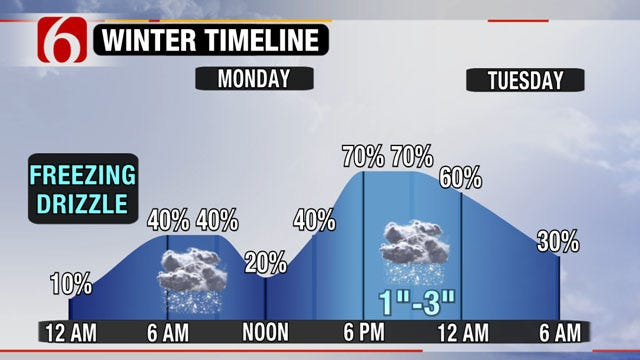 Snowfall Expected In Eastern Oklahoma Monday