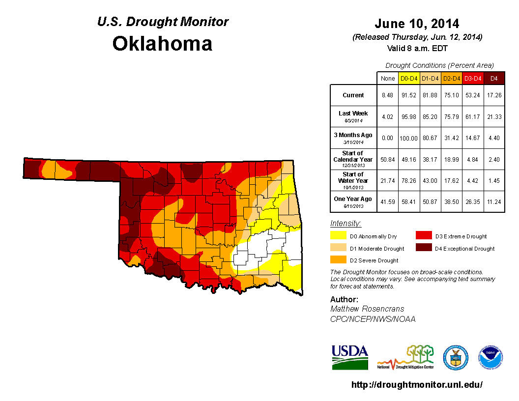 Drought Update.