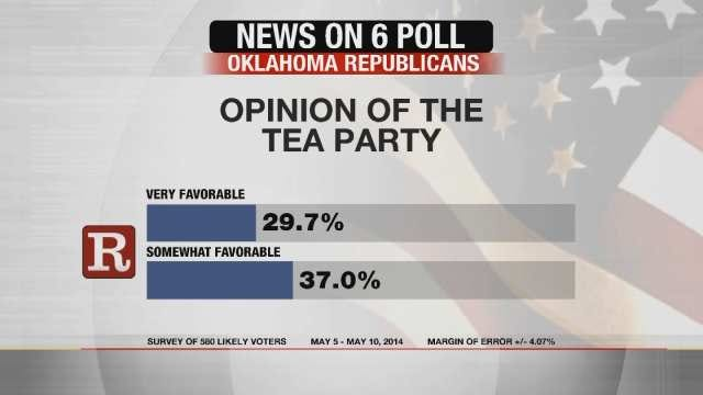 EXCLUSIVE POLL: Oklahoma Democrats, Republicans Disagree Over Tea Party, Agree Over Economy