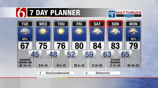 Rain Ending With Sunny Skies Rest Of The Week