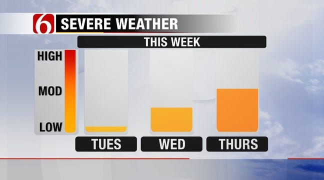 Severe Storms Possible In Oklahoma This Week