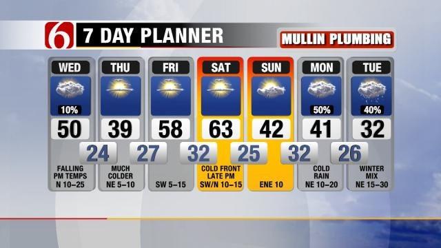 Colder Air Returns To Oklahoma