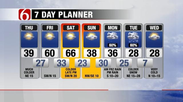 Snow In The Long Range Forecast For Eastern Oklahoma
