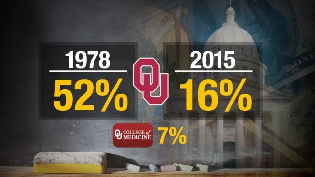 OU President: Education Improvement Can Make State 'So Much More'
