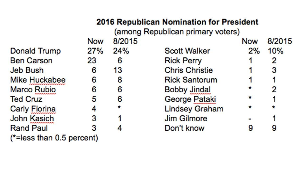 New Poll: Donald Trump Still Leads, But Ben Carson Makes Strong Gains