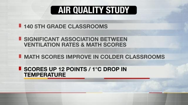 Fresh Air In Classrooms Could Improve Test Scores, TU Study Shows