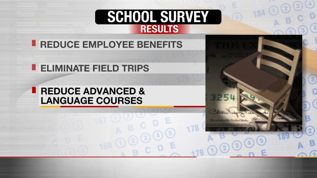 Oklahoma Schools Struggle With Budget Decisions