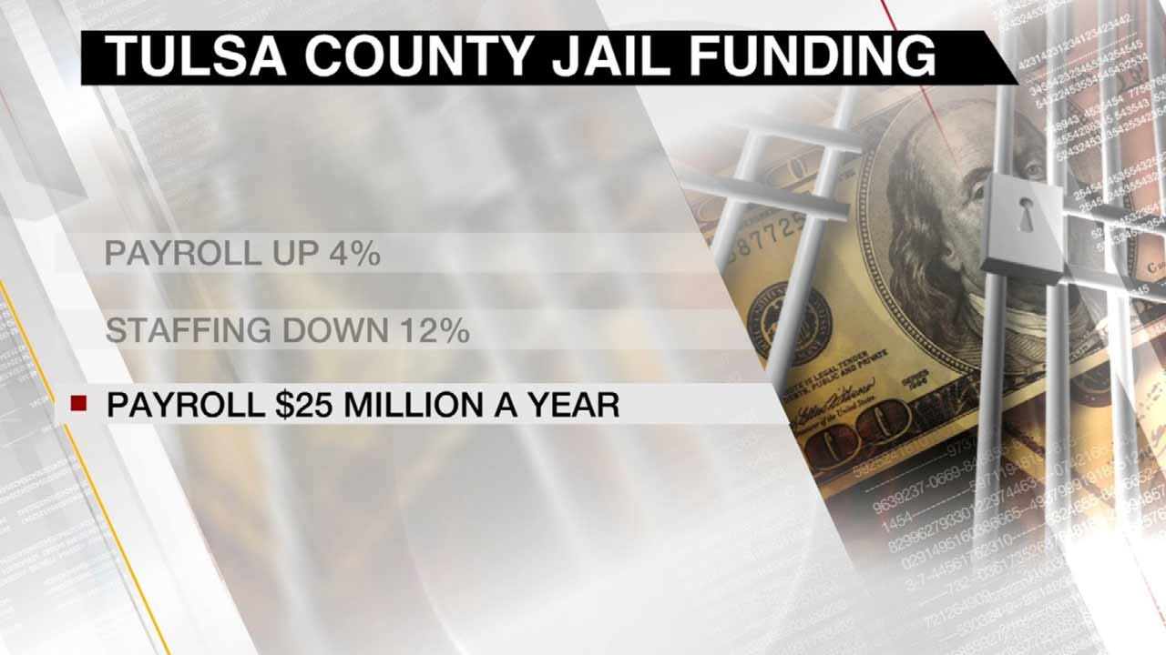 Report Shows More Budget Issues At Tulsa County Jail