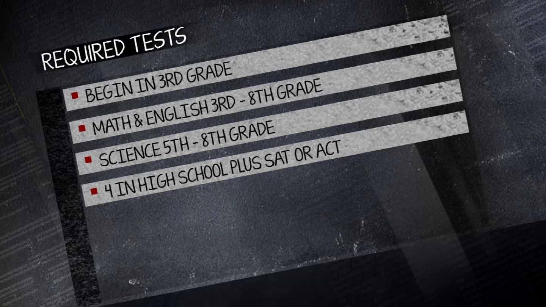 Educate Oklahoma: Standardized Testing