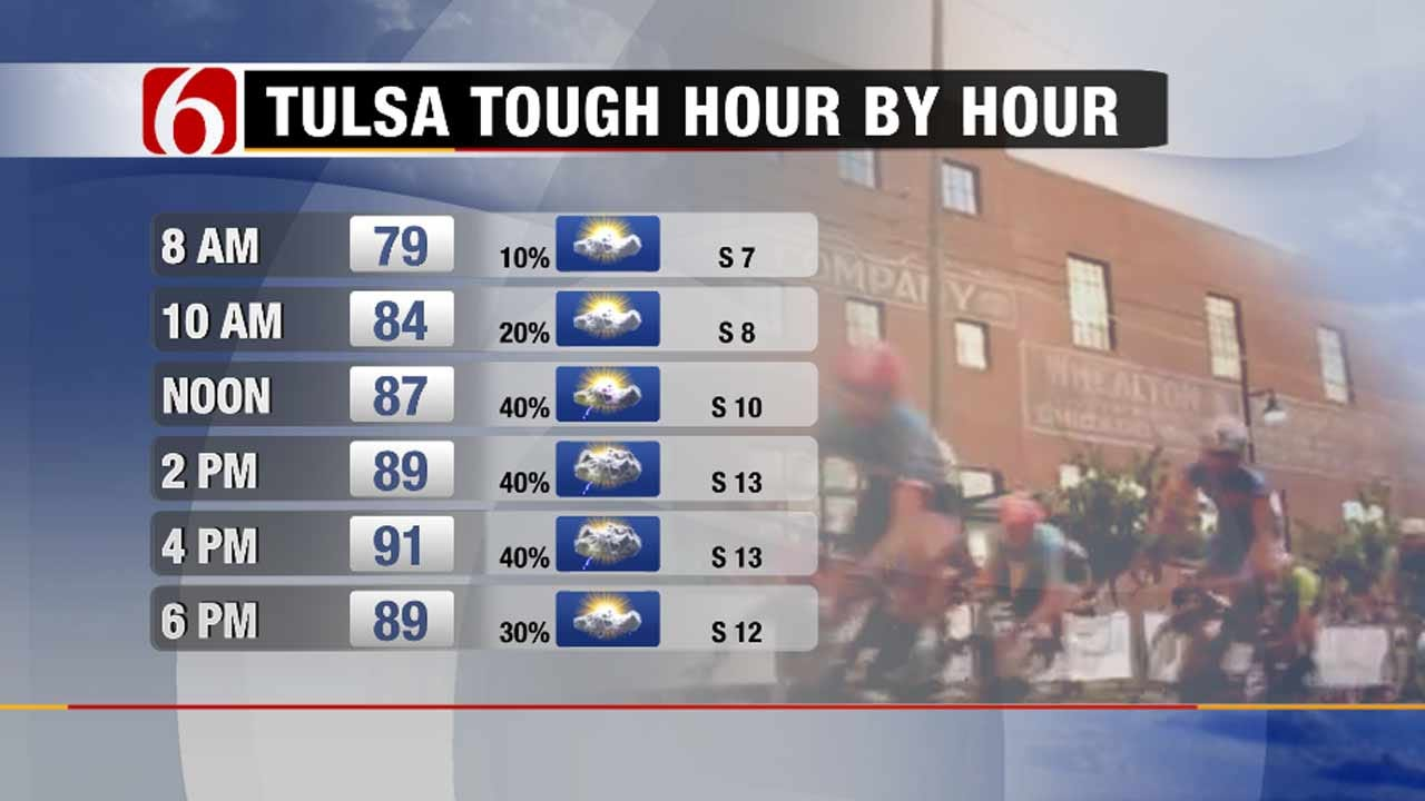 Muggy Heat, Pop Up Storms In The Forecast