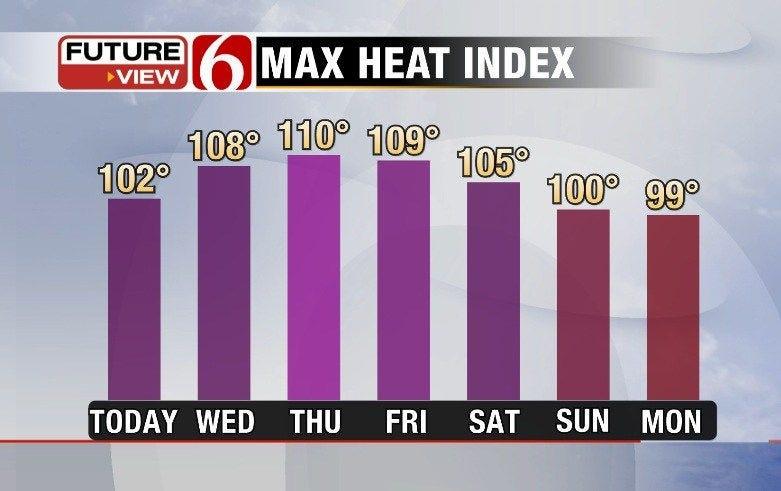 Storm Chances Dwindle As Serious Heat Builds
