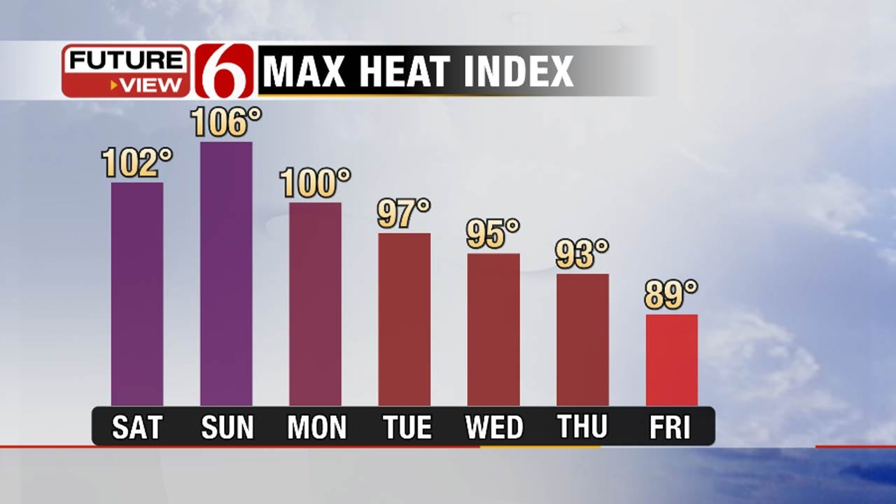 Hot This Weekend In Oklahoma, But Cooler Next Week