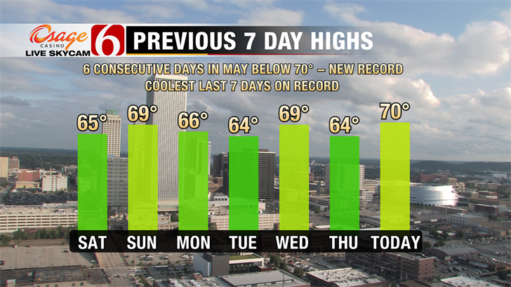 Yet Another Record Set Today.