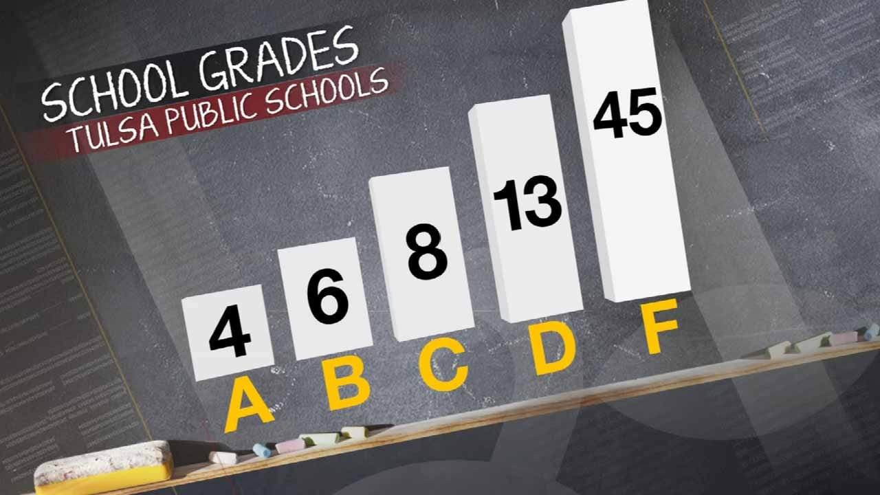TPS Superintendent: State A-F Report Cards 'Deeply Flawed'