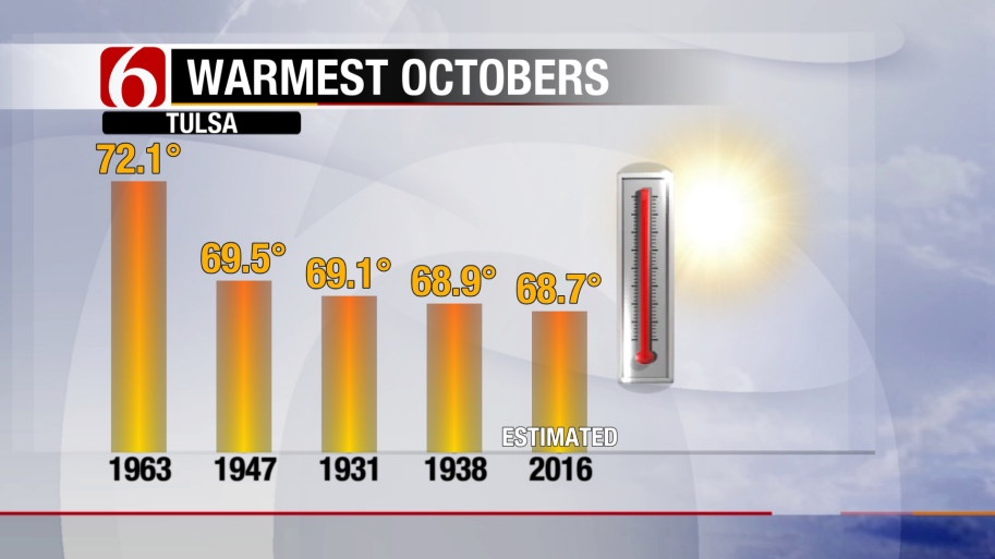 Too Warm, Several Records Set Today.