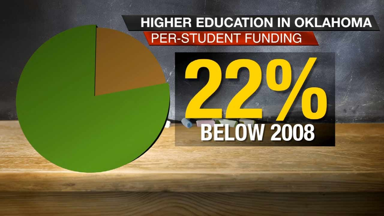 Expectations Remain High As Funding Decreases For OK Schools