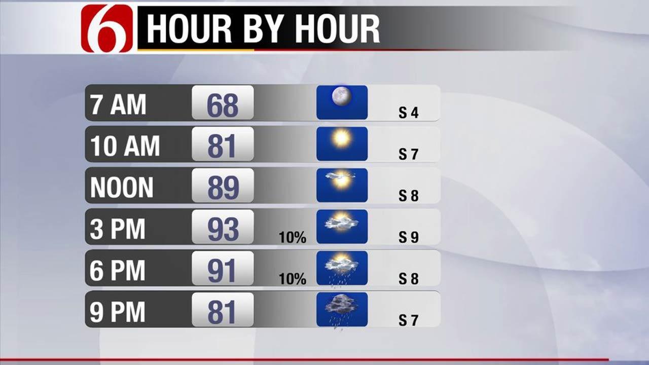 Rain Expected Across NE Oklahoma This Weekend