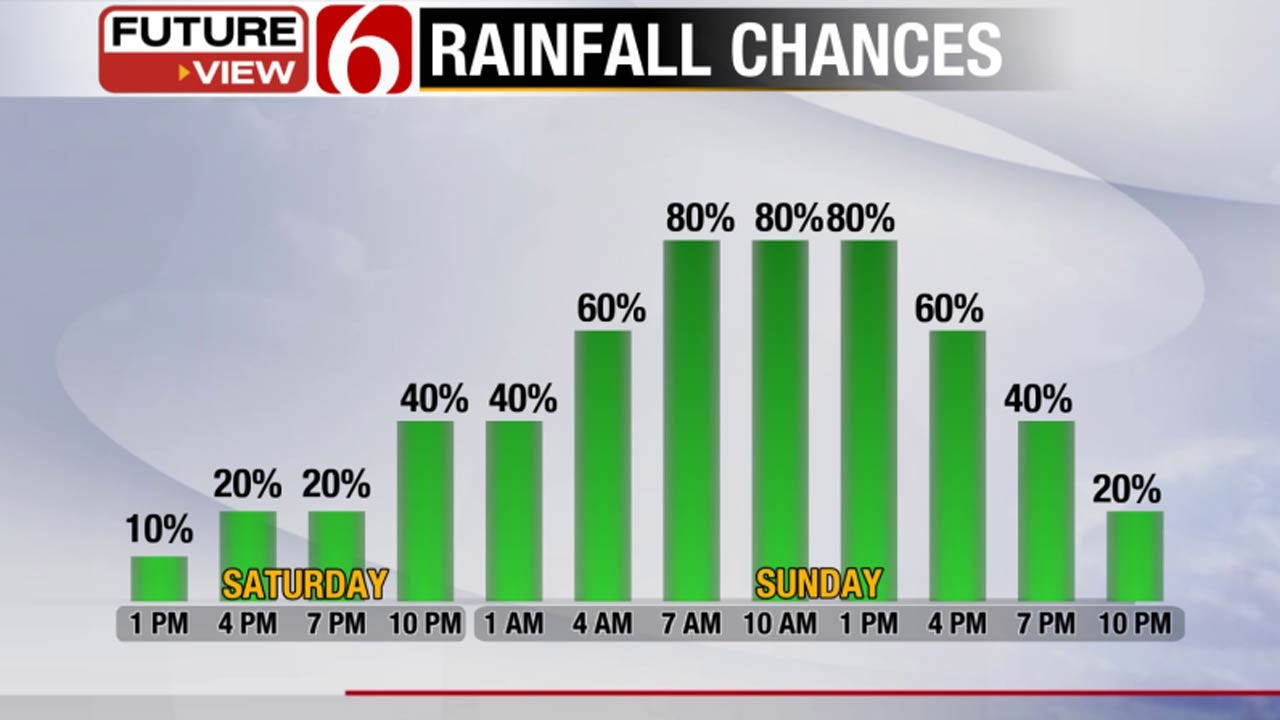 Rain With Cooler Air Set To Move Across Eastern Oklahoma