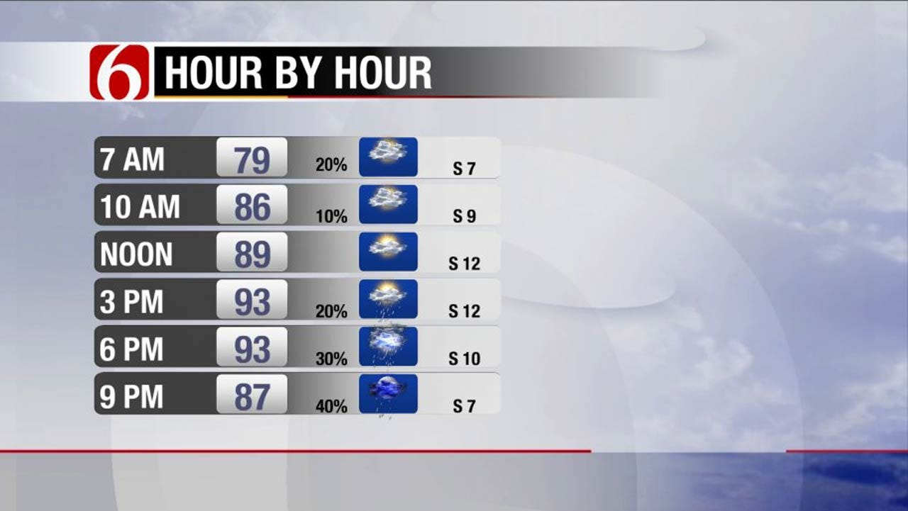 Muggy And Warm With A Few Storms Across Oklahoma