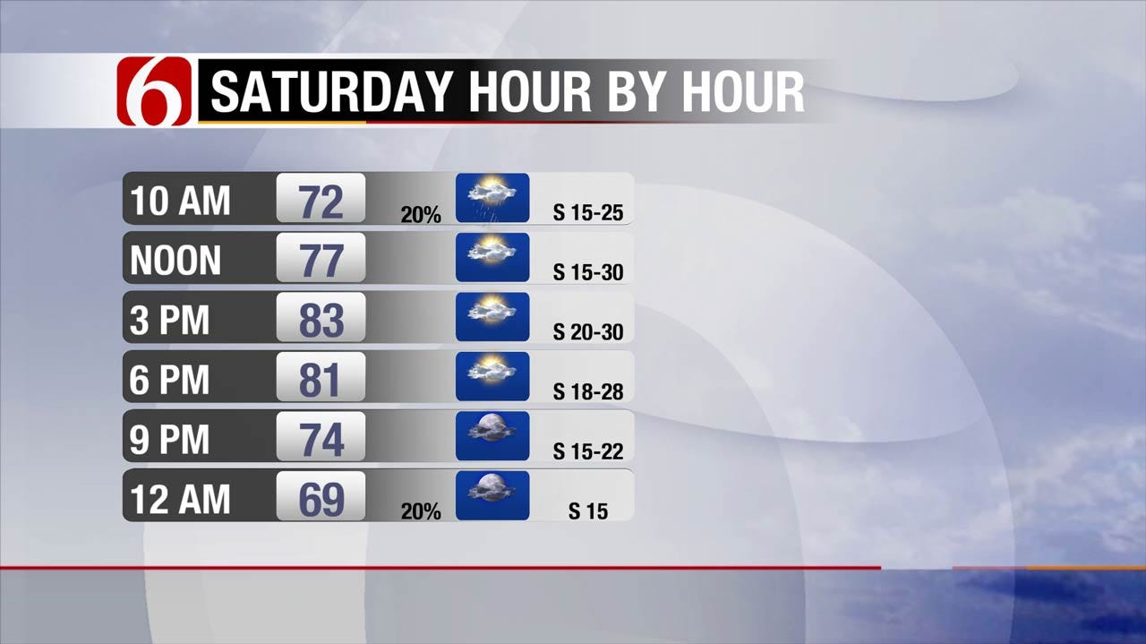 Windy And Warm Across Oklahoma With Rain On Easter