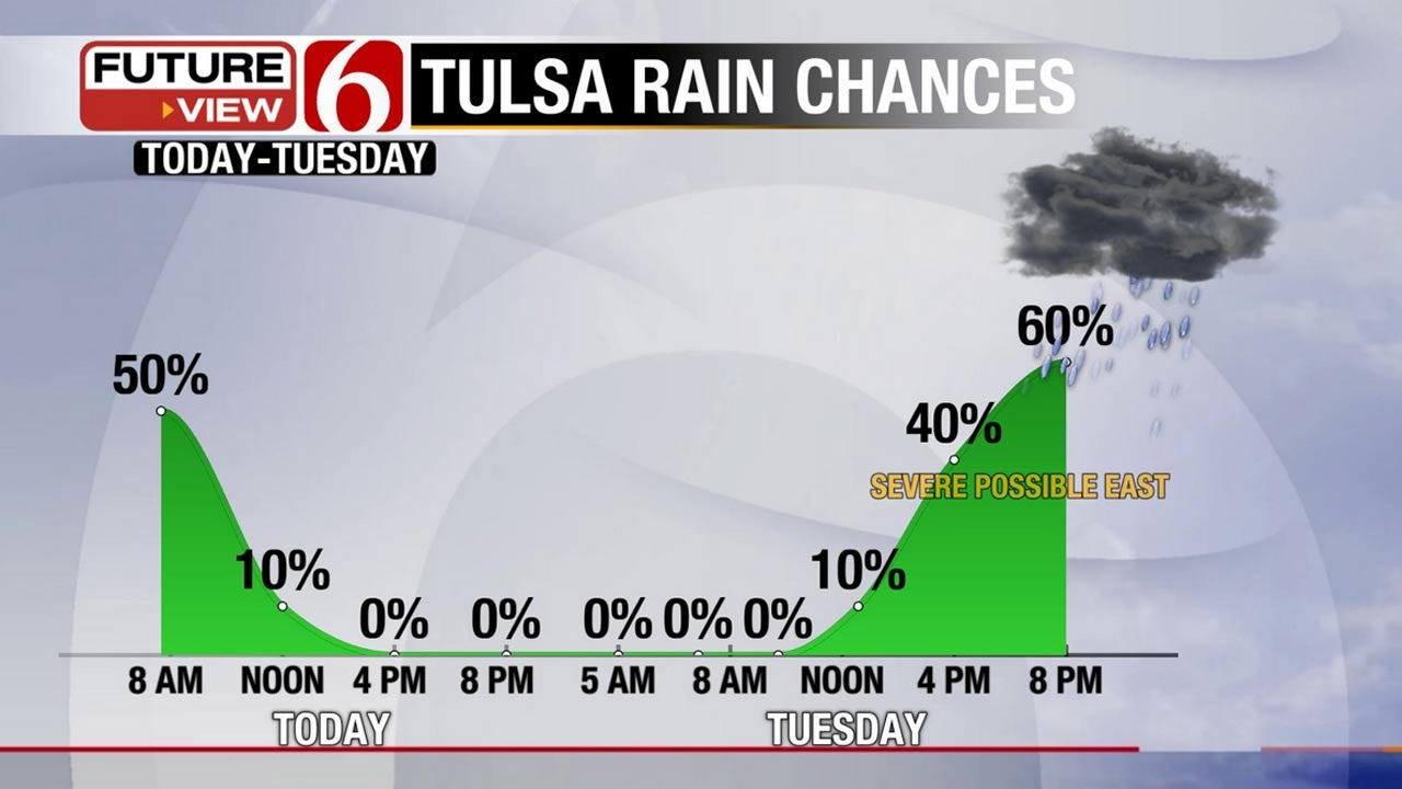 Morning Showers And Tuesday Afternoon Storms