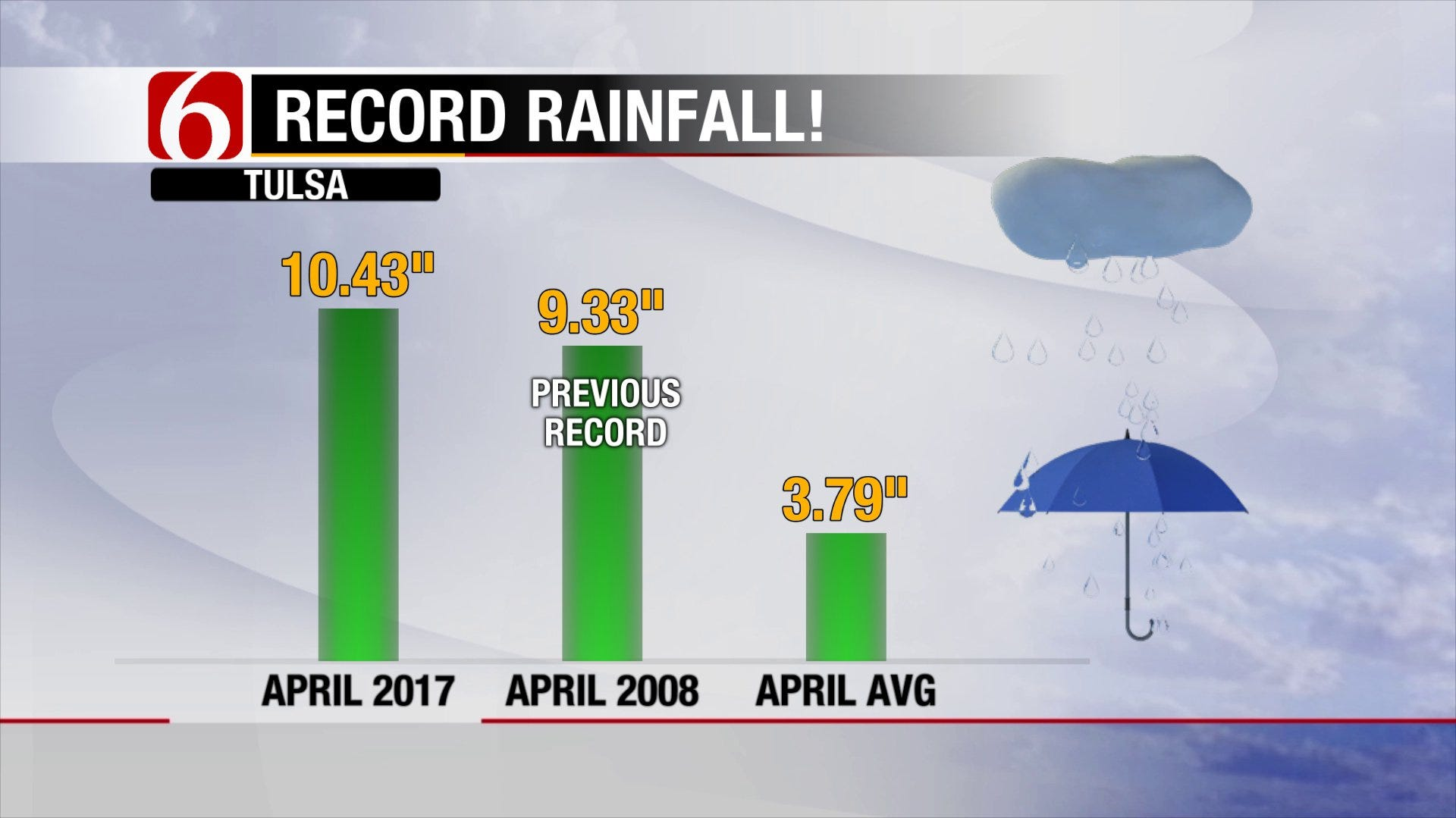 Record-breaking April Leading to a Quieter Start to May