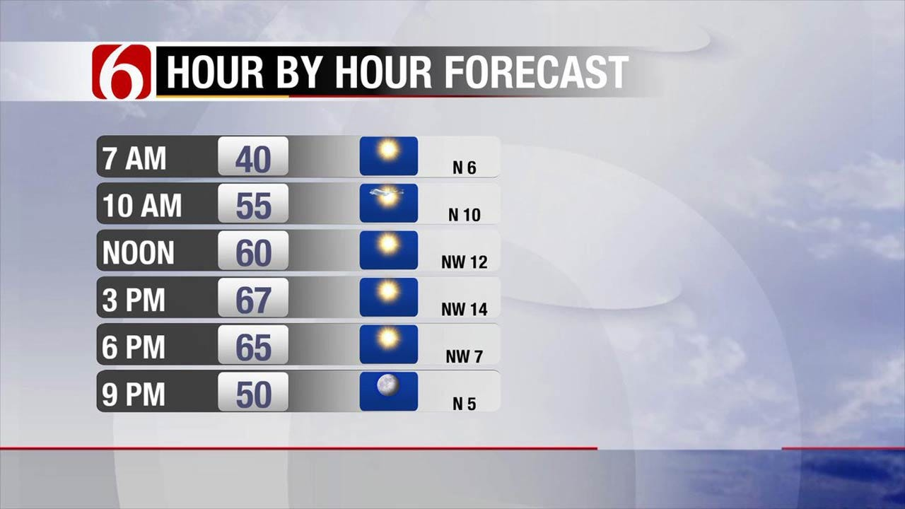 Cool With Lots Of Sunshine Across Eastern Oklahoma