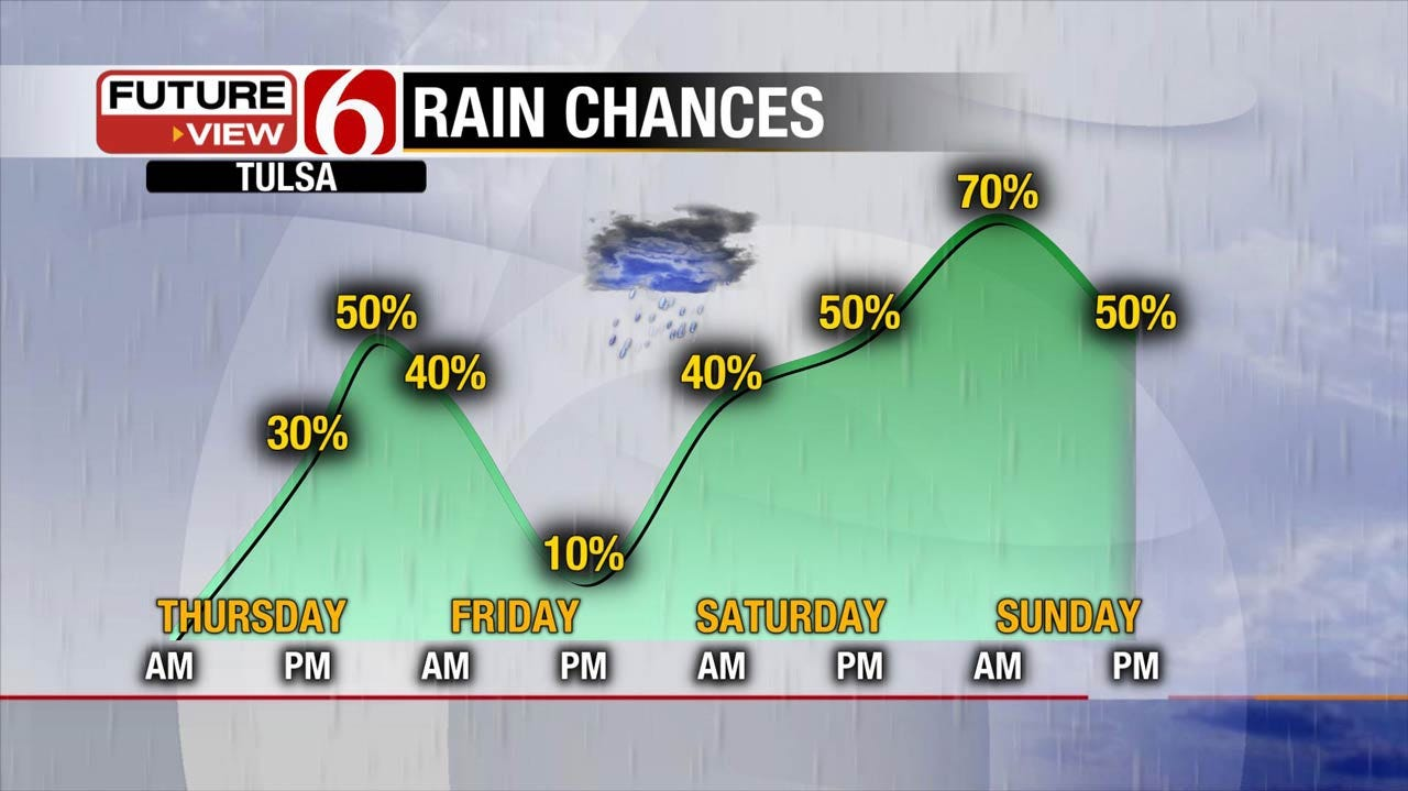 Front Bringing Chance Of Storms For Eastern Oklahoma