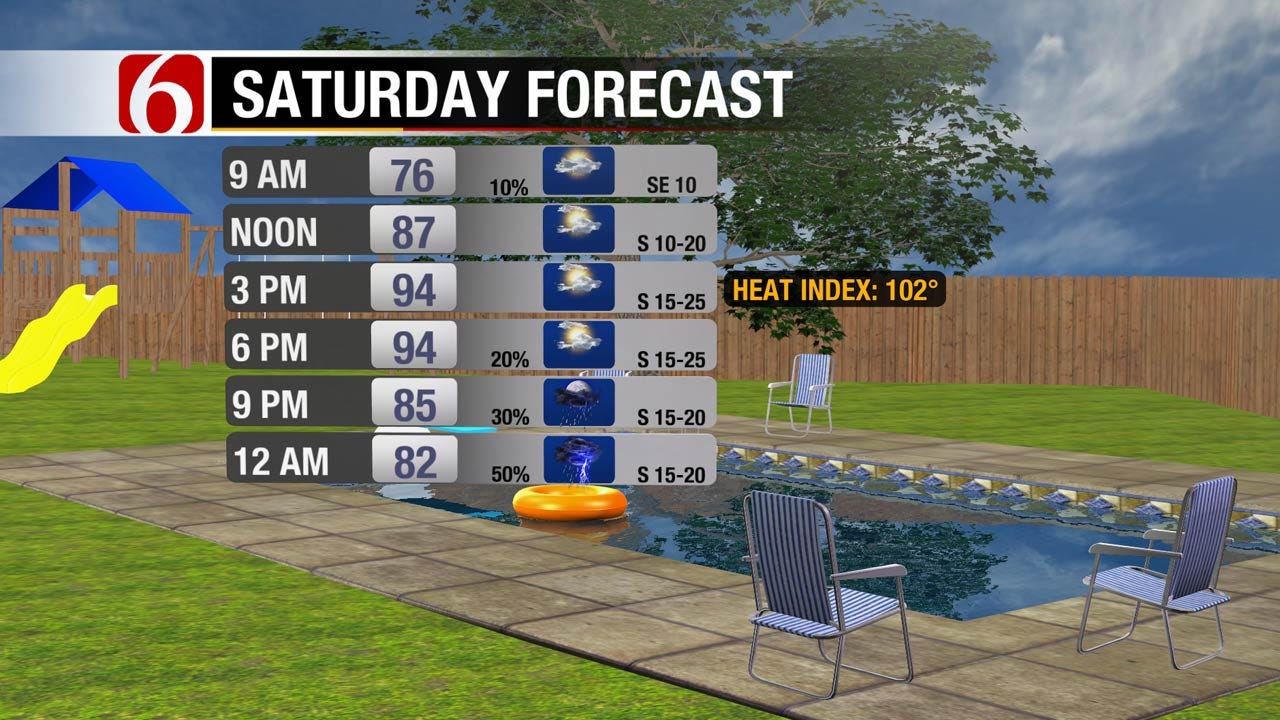 A Few Scattered Showers, Increasing Heat Index Values Ahead