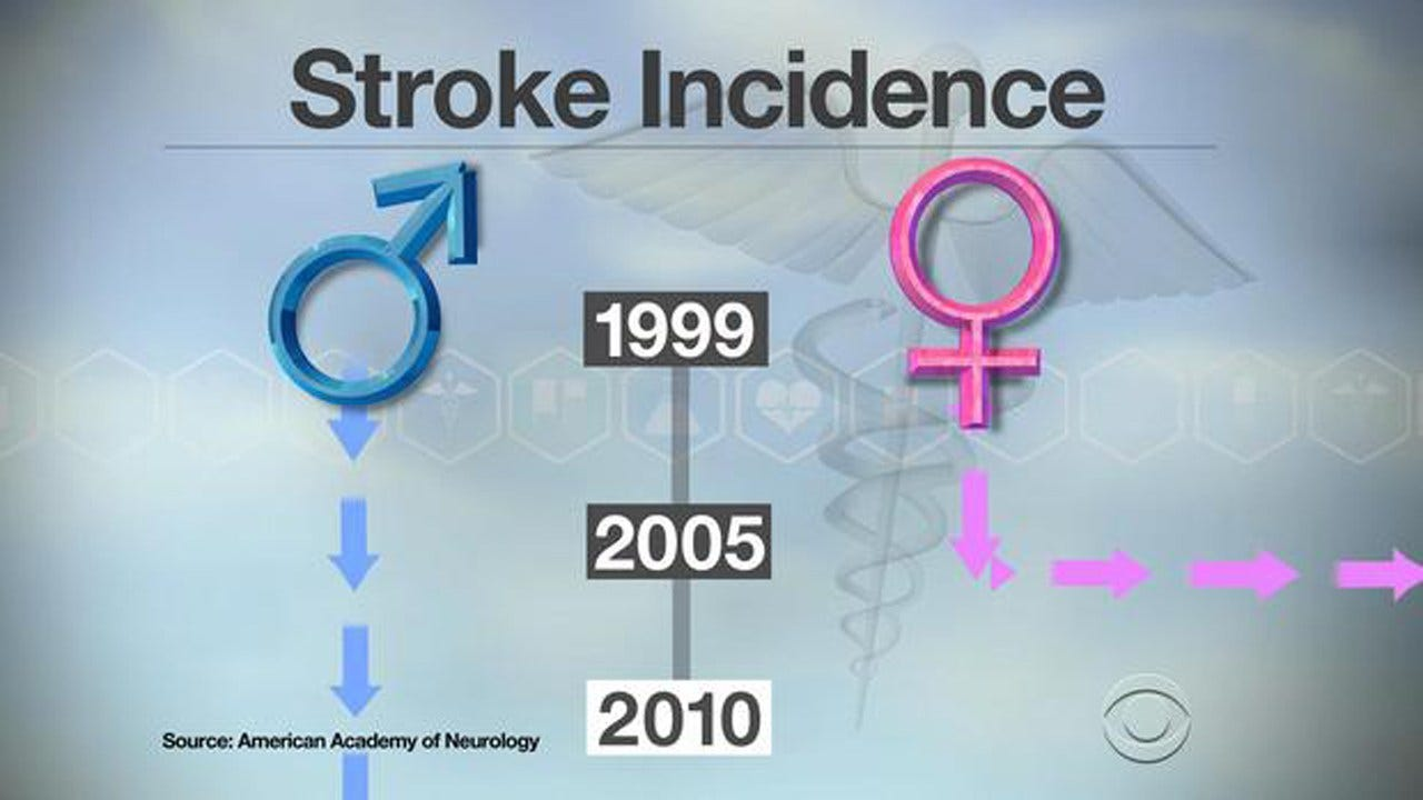 Study: Stroke Rates Declining In US, But Not Among Women