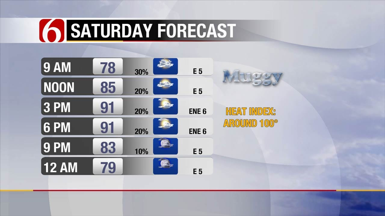 Hot With More Showers, Storms Across Green Country