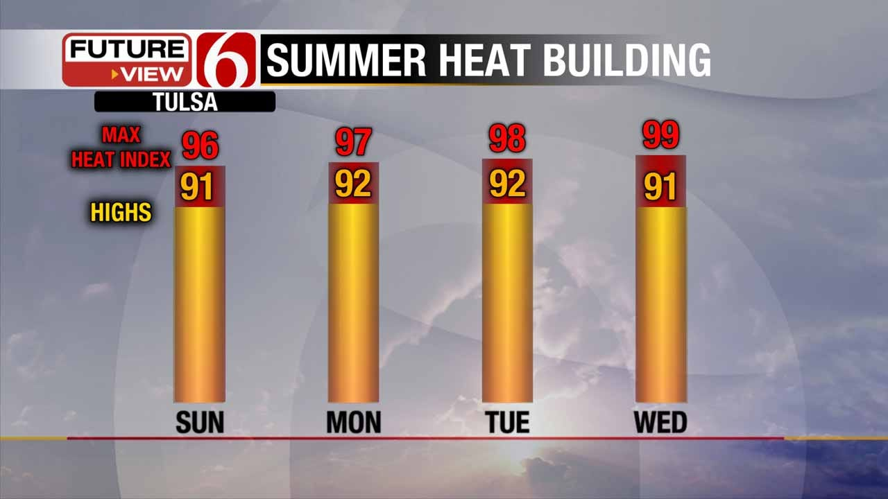 Hello, Summer! Hot, Humid Days In Store For Green Country