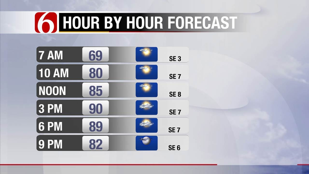 Front Expected To Bring Showers To Oklahoma This Weekend