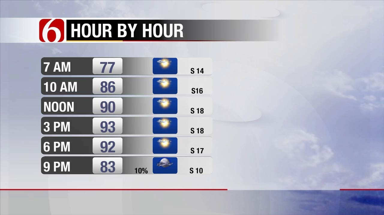Hot And Muggy, With Rain On The Way Early Friday