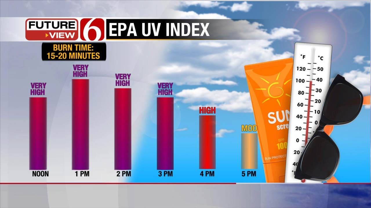 Hot And Humid Weather Forecast For Northeastern Oklahoma