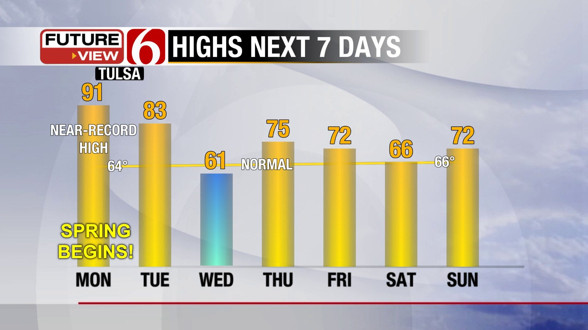 Spring Begins with Summer-like Heat and Storm Chances