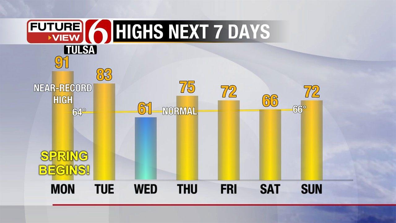 Summer-Like Heat, Storm Chances Kick Off Spring