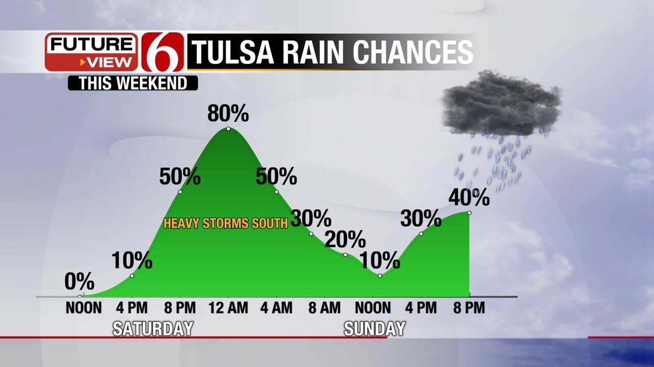 Rain Returns For Eastern Oklahoma This Weekend